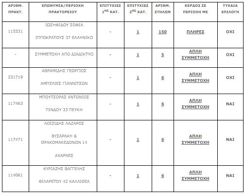 Τζόκερ Κοσμοσυρροή στα πρακτορεία - Αριθμοί και συστήματα για τα 7000000 ευρώ